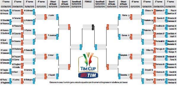Tabellone Coppa Italia 2015-16